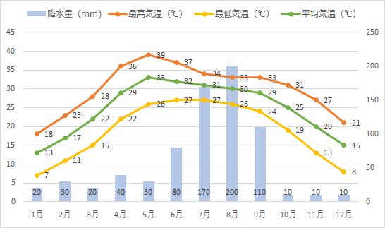 デリーの年間平均気温、降水量推移グラフ