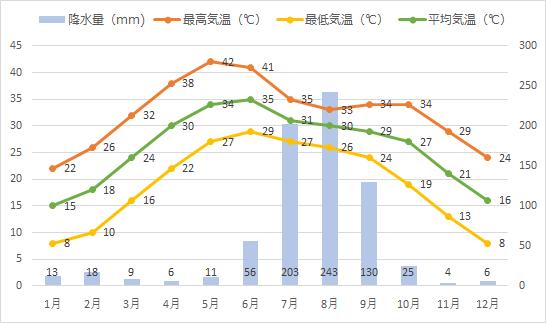 アグラの年間平均気温、降水量推移グラフ