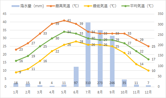 バラナシの年間平均気温、降水量推移グラフ