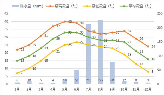 ジャイプールの年間平均気温、降水量推移