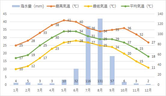ショードプルの年間平均気温、降水量推移