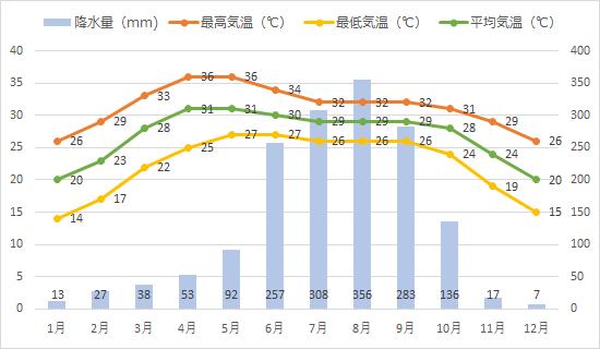 コルカタの年間平均気温、降水量推移