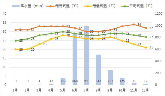 ゴアの年間平均気温、降水量推移