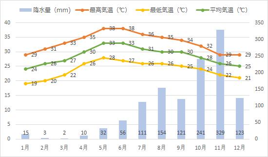 チェンナイの年間平均気温、降水量推移