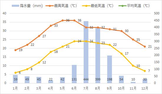 リシケシュの年間平均気温、降水量推移